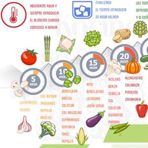 cocer verduras en agua